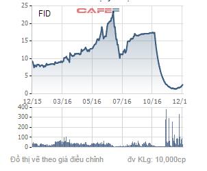Biến động giá cổ phiếu FID trong 1 năm qua.