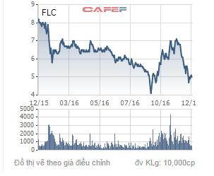 Biến động giá của cổ phiếu FLC trong 1 năm qua.