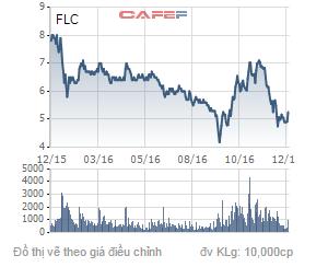 Biến động giá cổ phiếu FLC trong 1 năm qua.