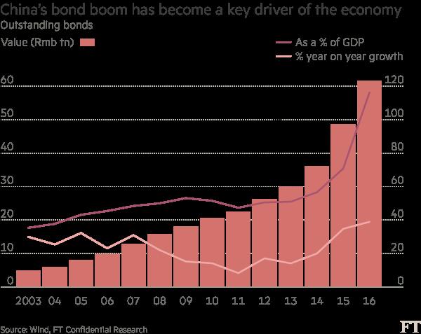 Thị trường trái phiếu Trung Quốc đã bùng nổ trong hơn 10 năm qua.