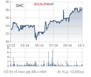 Biến động giá cổ phiếu GHC trong 1 năm qua.