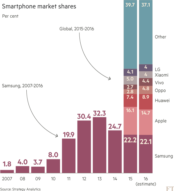 Thị phần của các hãng trên thị trường điện thoại thông minh. Nguồn: FT