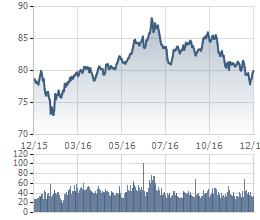 Hnx-Index đạt đỉnh vào đầu tháng 7