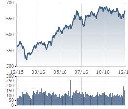 VnIndex lên cao nhất kể từ tháng 2/2008