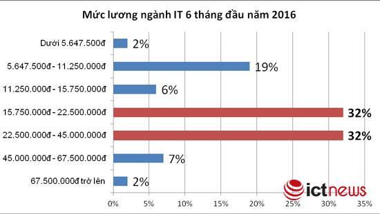 Hai khoảng lương phổ biến nhất đối với các công việc ngành CNTT, theo số liệu thống kê của VietnamWorks là từ hơn 15,77 triệu đồng đến 22,5 triệu đồng từ hơn 22,5 triệu đồng đến 45 triệu đồng.