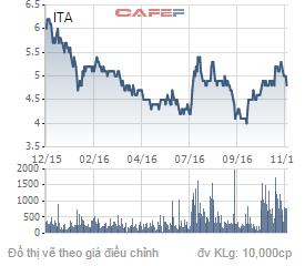 Biến động giá cổ phiếu ITA trong 1 năm qua.