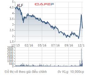 Biến động giá cổ phiếu KLF trong 1 năm qua.