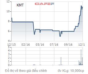 Biến động giá cổ phiếu KMT trong 1 năm qua.