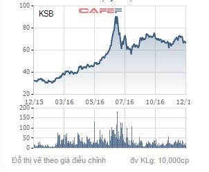 Biến động giá cổ phiếu KSB trong 1 năm qua.
