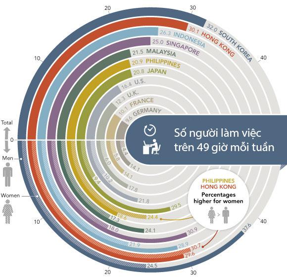 Bản đồ mô tả số người phải làm việc trên 49 giờ/tuần ở một số quốc gia. Ảnh: Nikkei