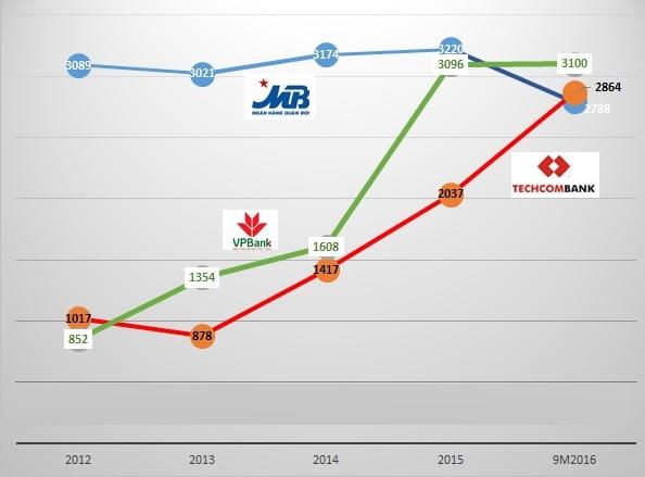 Kết quả kinh doanh (Lợi nhuận trước thuế) của Techcombank so với 2 ngân hàng trong top 3 hiện nay