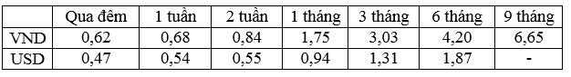 Lãi suất bình quân liên ngân hàng của các kỳ hạn chủ chốt trong tuần từ 03-07/10/2016.