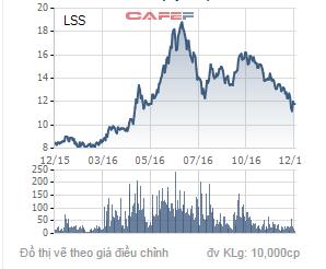 Biến động cổ phiếu LSS trong 1 năm qua.