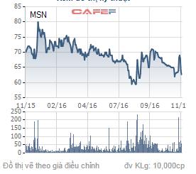 Biến động giá cố phiếu MSN trong 1 năm qua.