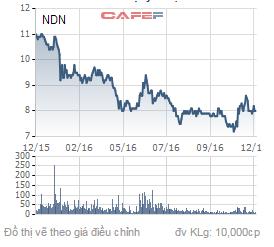 Biến động giá cổ phiếu NDN trong 1 năm qua.