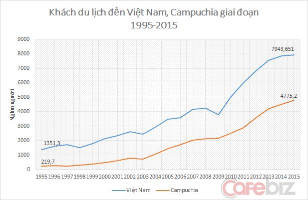 Du lịch Campuchia tăng trưởng nhanh và đang đuổi sát theo Việt Nam