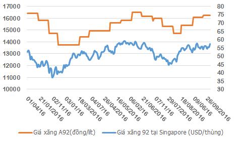 Diễn biến giá bán lẻ xăng A92 từ đầu năm tới nay - Nguồn: Bộ Công Thương