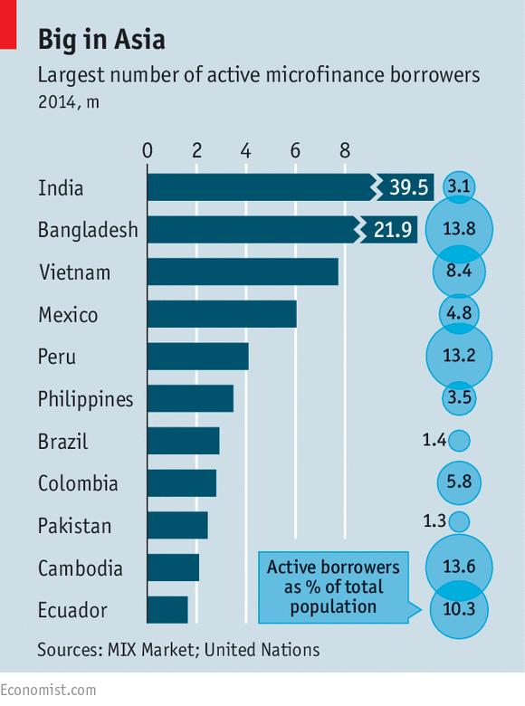 Việt Nam đứng thứ 3 thế giới về mảng tín dụng nhỏ năm 2014 (triệu người và tỷ lệ % trong tổng dân số)
