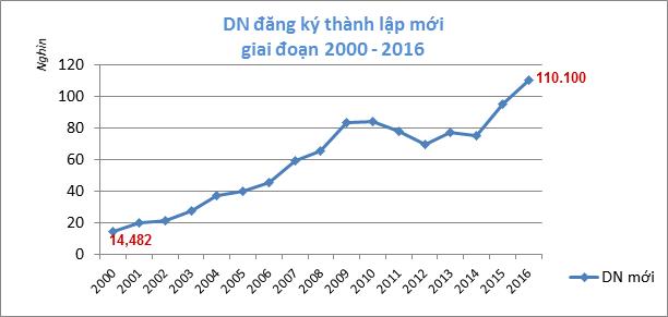Nguồn: Bộ Kế hoạch và đầu tư