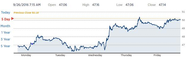 Diễn biến dầu Brent trong 5 ngày gần đây - Nguồn CNBC