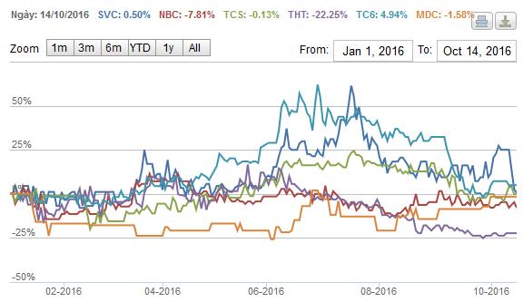 Diễn biến giá cổ phiếu ngành than (Nguồn :Stoxplus)