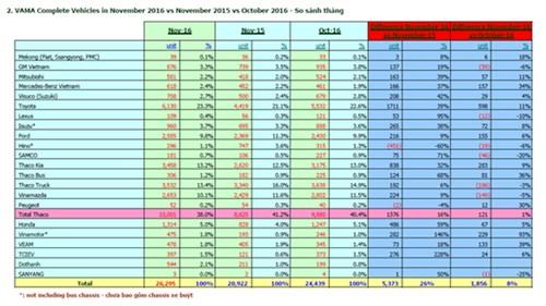 Việt Nam tiêu thụ gần 29.000 ô tô trong tháng 11 ảnh 1