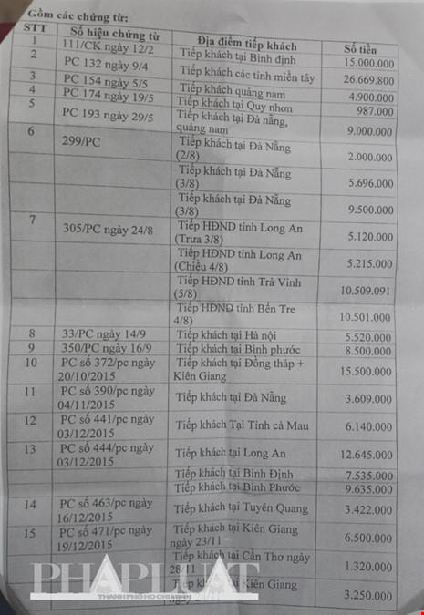 Bảng kê chi phí tiếp khách của Văn phòng HĐND Gia Lai