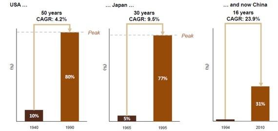 Tỷ lệ cô dâu cưới lần đầu nhận nhẫn đính hôn kim cương tại Mỹ, Nhật và Trung Quốc. CAGR= tỷ lệ tăng trưởng kép hàng năm.