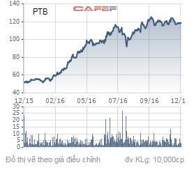 Biến động giá cổ phiếu PTB trong 1 năm qua.