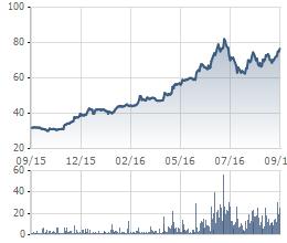 Biến động giá cổ phiếu PNJ trong 1 năm gần đây.