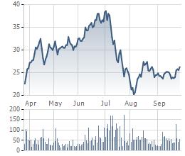 Diễn biến giá cổ phiếu EVE trong 6 tháng gần đây.