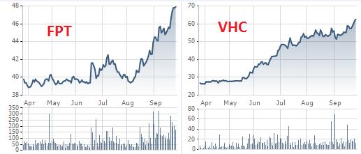 Diễn biến giá cổ phiếu FPT , VHC trong 6 tháng gần đây.