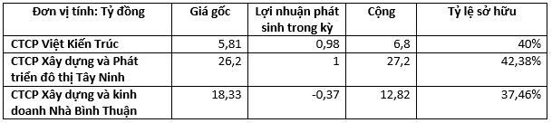 Giá trị các khoản đầu tư này tính đến thời điểm 30/6/2015.
