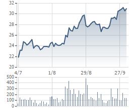 Diễn biến giá cổ phiếu HBC trong 3 tháng gần đây.