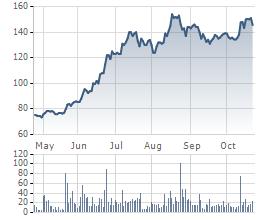 Biến động giá cổ phiếu MWG trong 6 tháng gần đây.