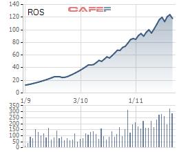 Diễn biến giá cổ phiếu ROS trong 6 tháng gần đây.