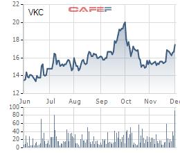 Biến động giá cổ phiếu VKC trong 6 tháng gần đây.