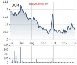 Diến biến giá cổ phiếu DCM trong 6 tháng gần đây.