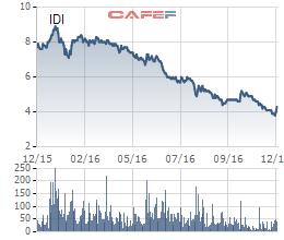 Biến động giá cổ phiếu IDI trong 1 năm gần đây.