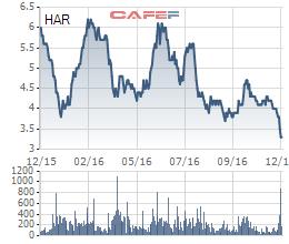 Diễn biến giá cổ phiếu HAR trong 1 năm gần đây.