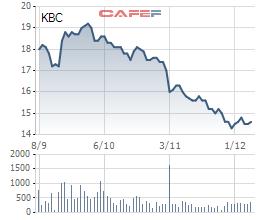 Diễn biến giá cổ phiếu KBC trong 3 tháng gần đây.