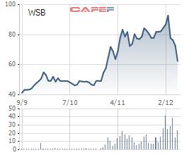 Diễn biến giá cổ phiếu WSB trong 3 tháng gần đây.