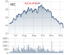 Diễn biến giá cổ phiếu KBC trong 6 tháng gần đây.