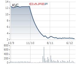 Diễn biến giá cổ phiếu KVC trong 3 tháng gần đây.