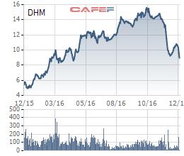 Diễn biến giá cổ phiếu DHM trong 1 năm gần đây.