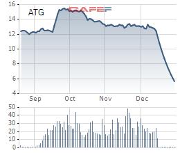 Diễn biến giá cổ phiếu ATG từ ngày lên sàn.