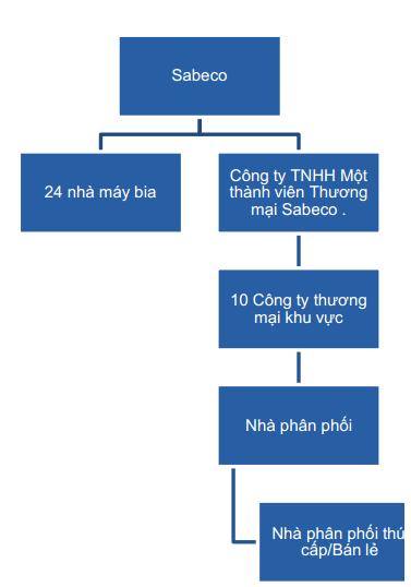 Nguồn: VCSC