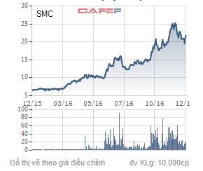 Biến động giá cổ phiếu SMC trong 1 năm qua.