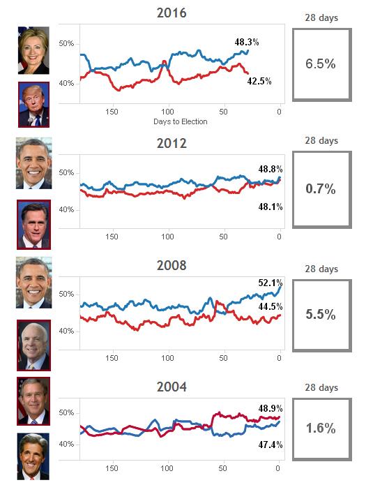 Trong 3 cuộc chạy đua gần nhất, người dẫn trước trong các cuộc thăm dò được tiến hành 28 ngày trước bầu cử sẽ trở thành tổng thống Mỹ.