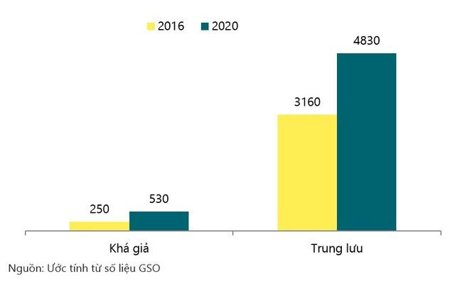 Tầng lớp trung lưu đang tăng nhanh ở Việt Nam. Ước tính đến 2020 có khoảng 530 nghìn hộ khá giả, 4,8 triệu hộ trung lưu.